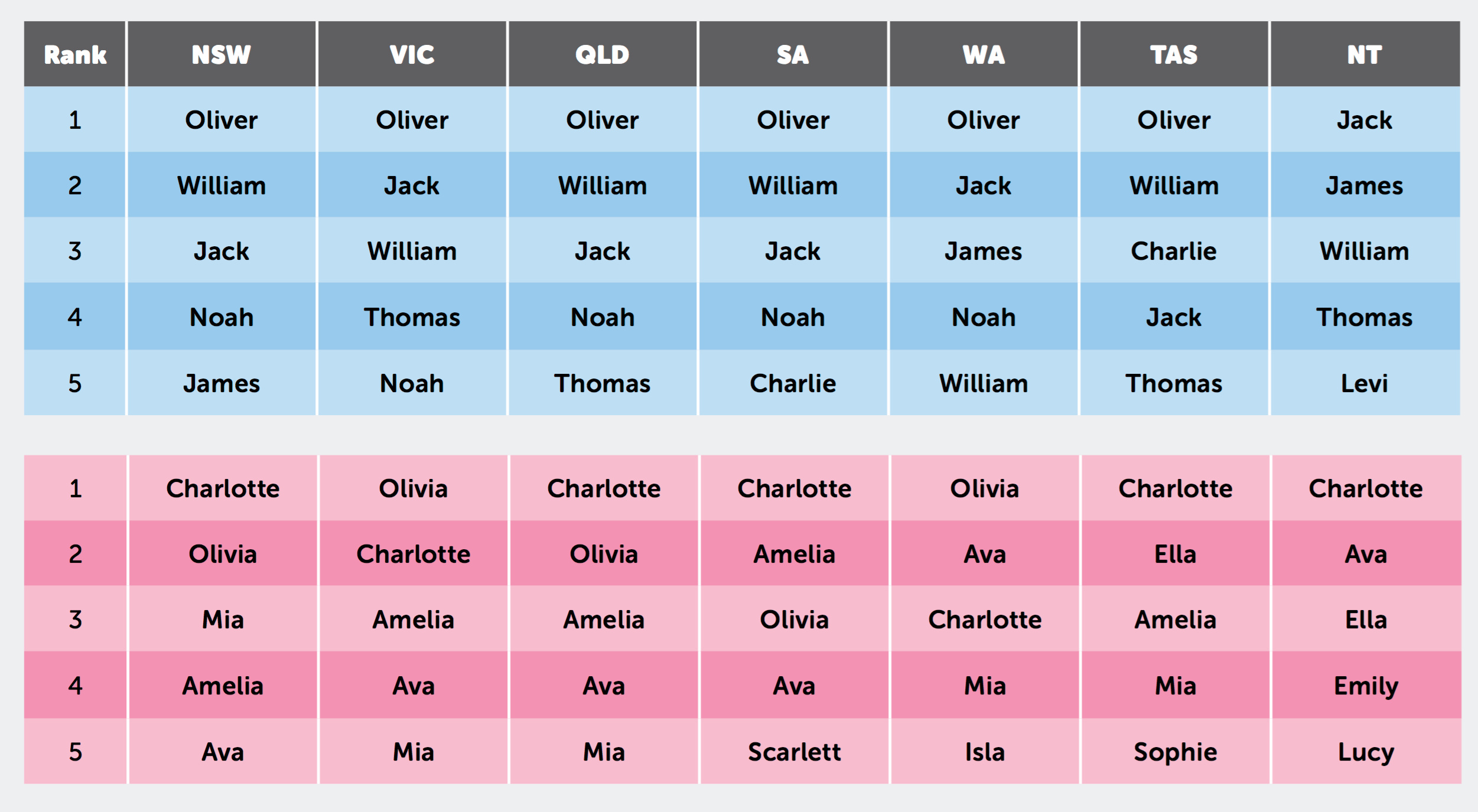 Top 10 Baby Names in Australia of 2016 per state