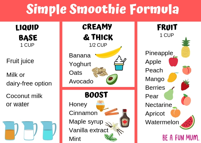 Smoothie Foruma -- how to make smoothie